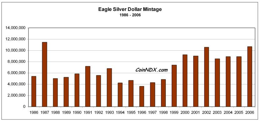 silver eagle mintage